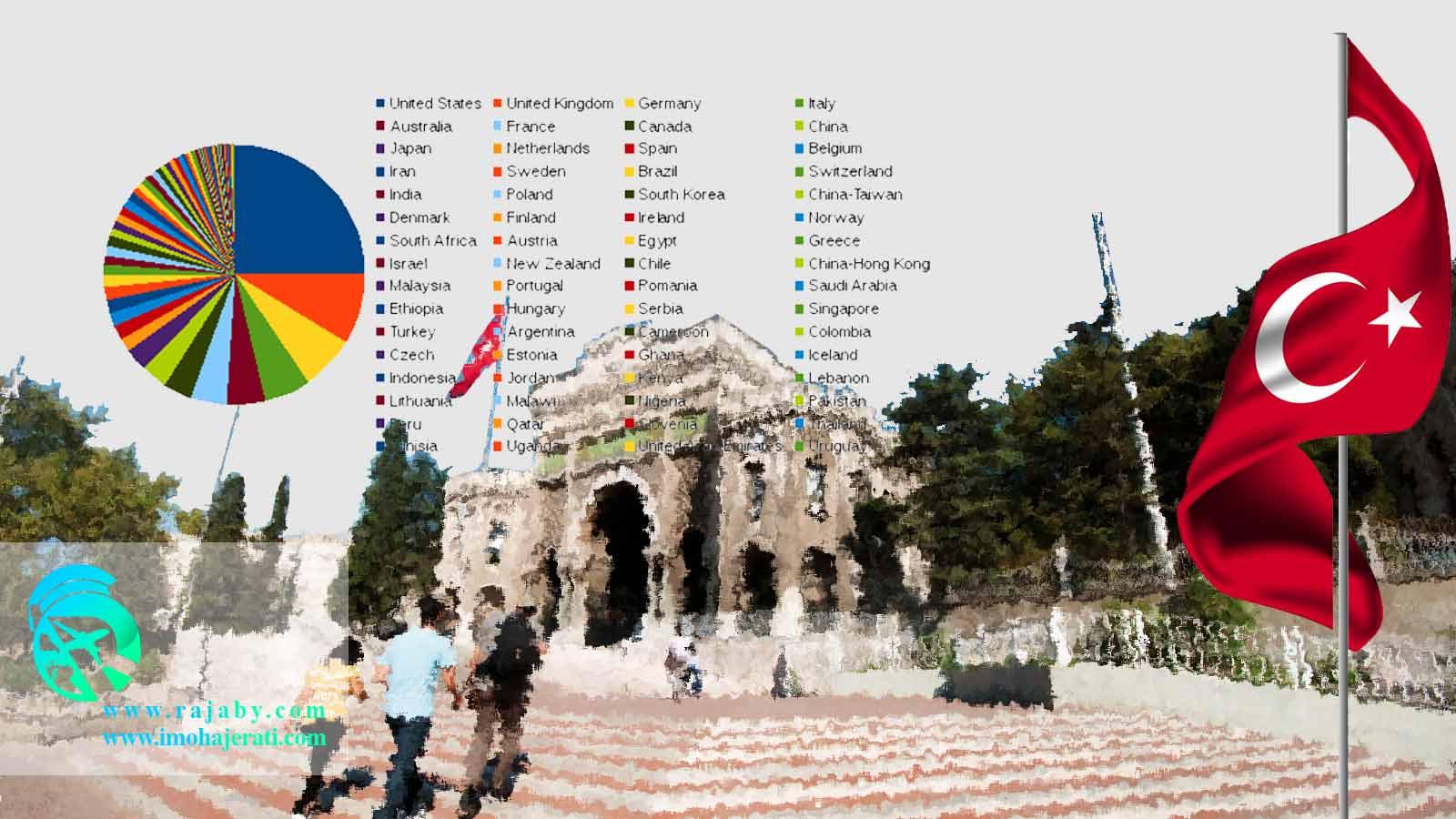 رنکینگ دانشگاه های پزشکی ترکیه