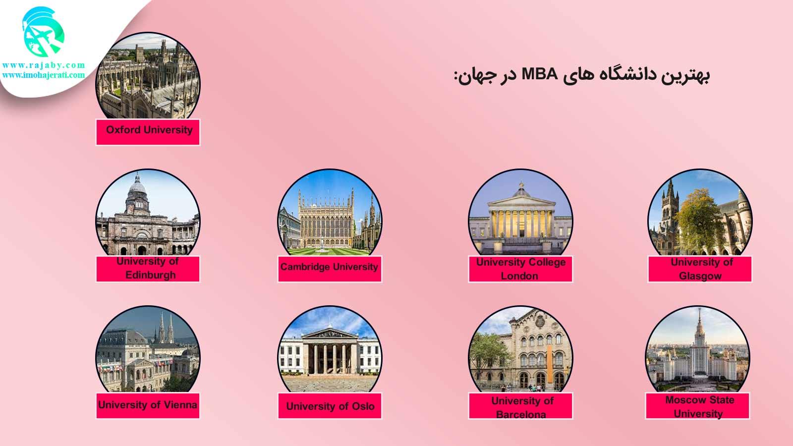 بهترین دانشگاه ها برای تحصیل MBA