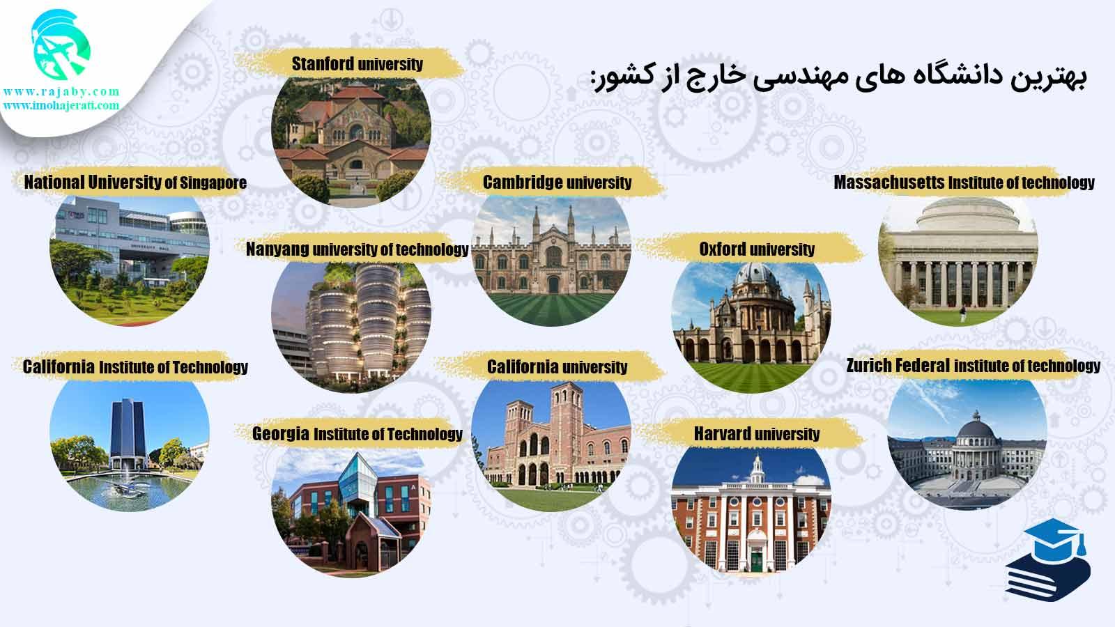 بهترین کشورها برای تحصیل مهندسی