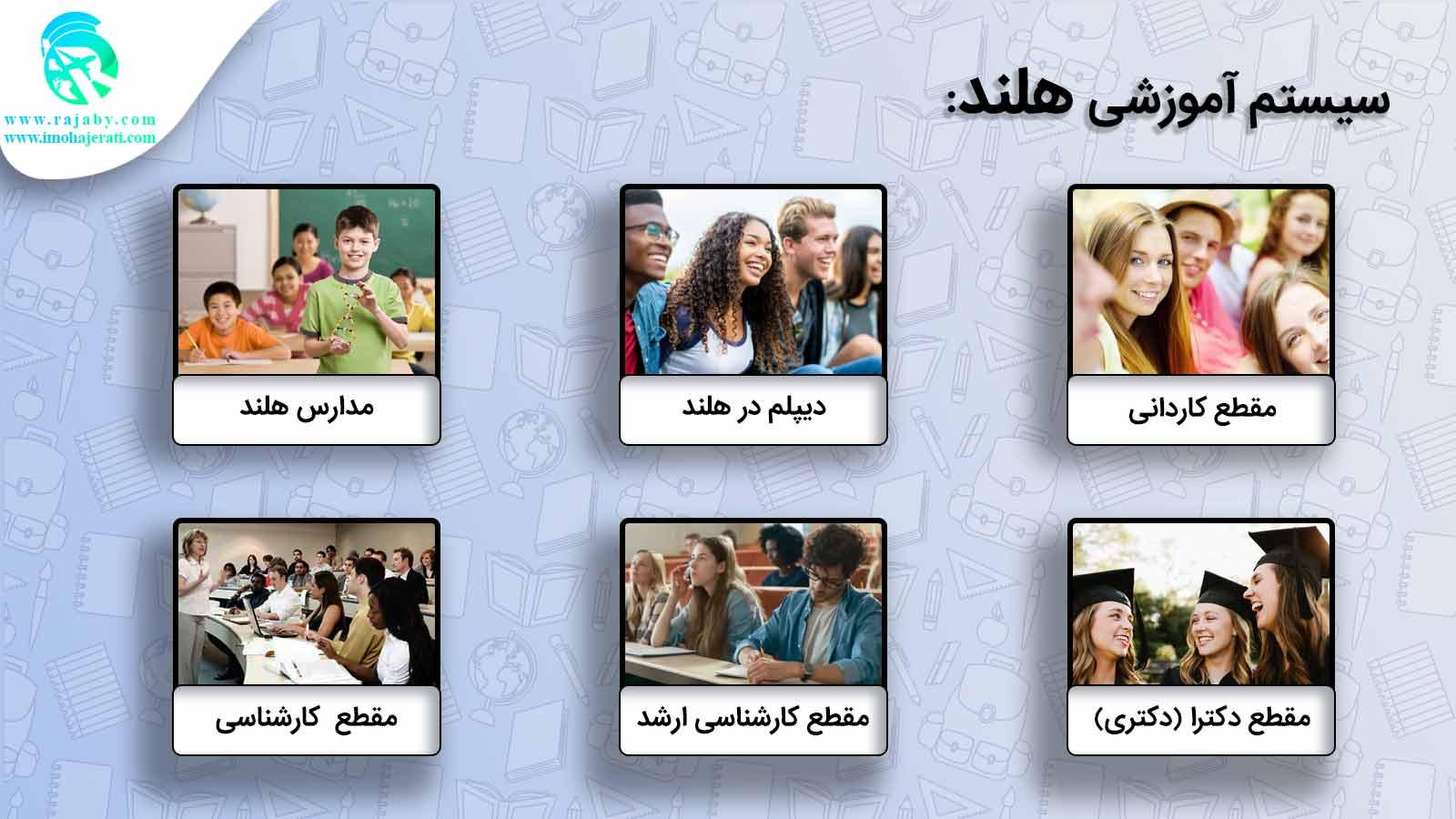 سیستم آموزشی هلند