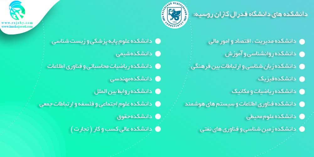 دانشکده های دانشگاه فدرال کازان