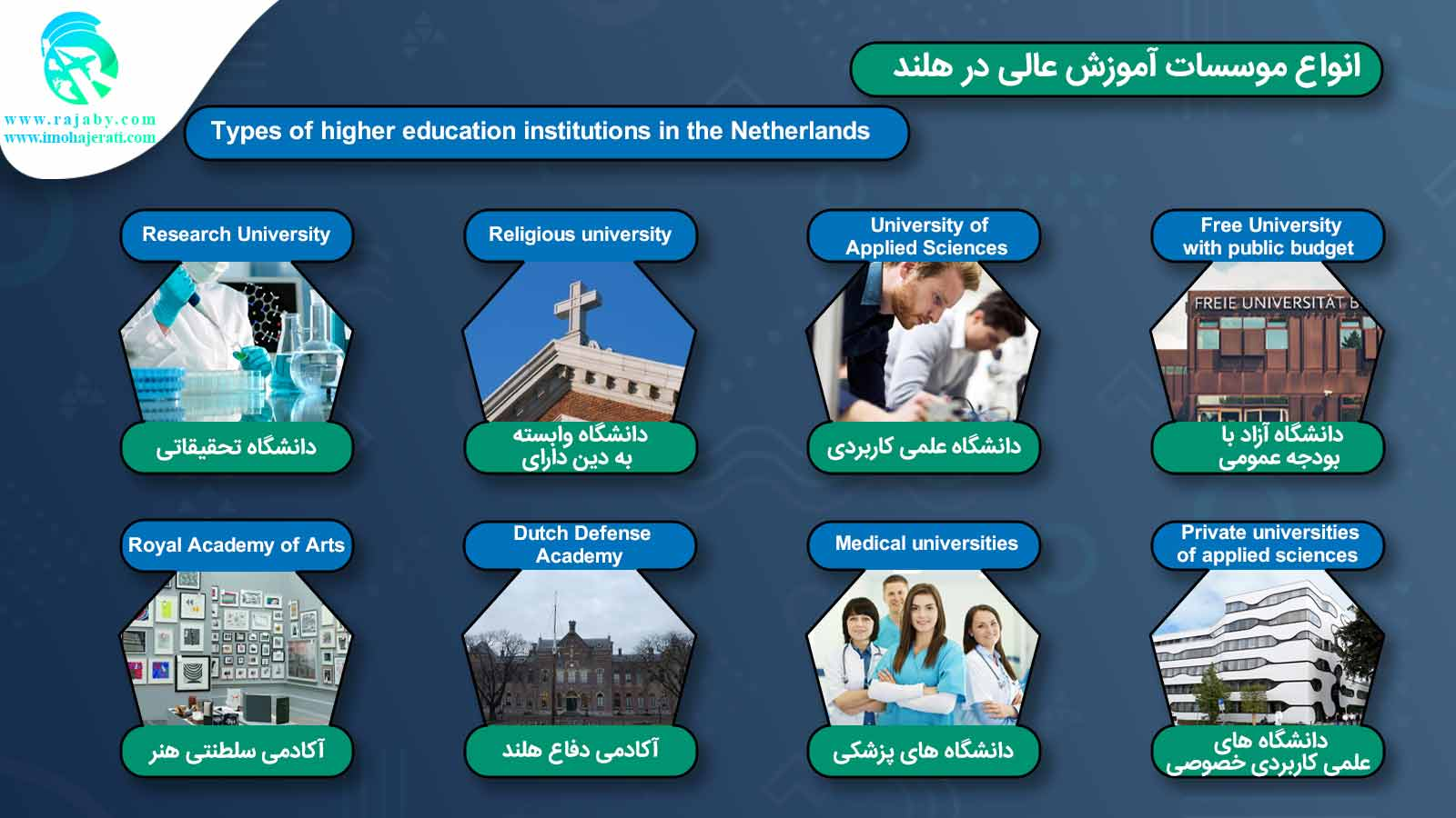 آموزش عالی در هلند