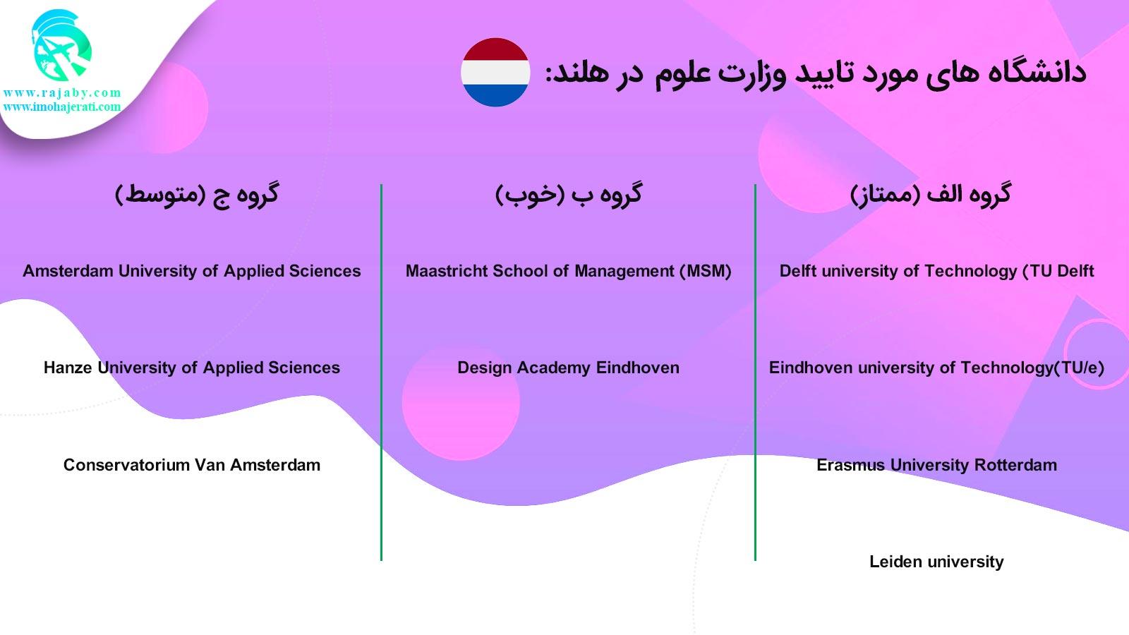 دانشگاه های مورد تایید وزارت علوم در هلند