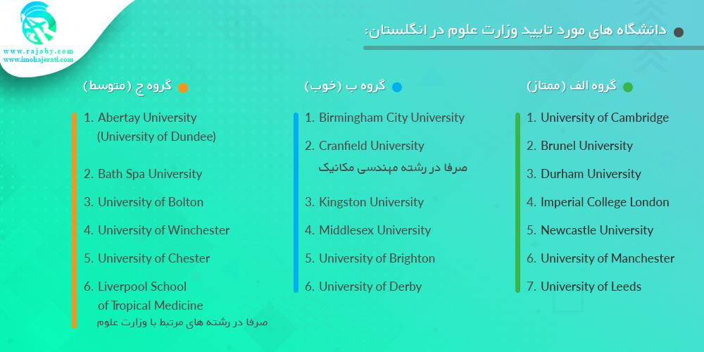 دانشگاه های مورد تایید وزارت علوم در انگلستان