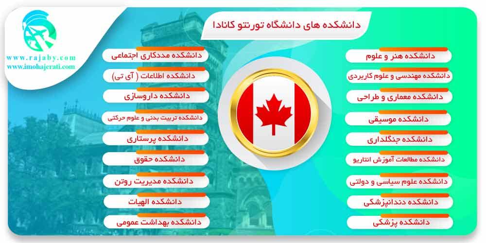 دانشکده های دانشگاه تورنتو کانادا