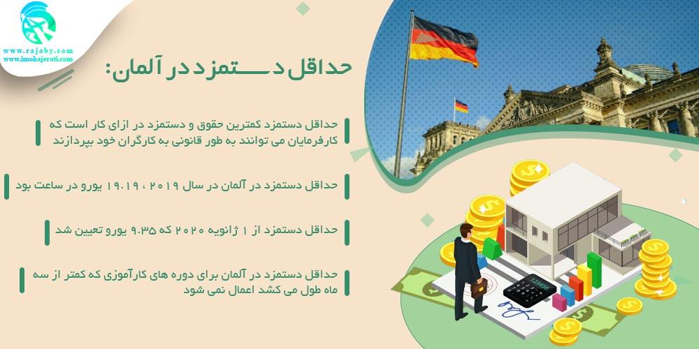 حداقل دستمزد در آلمان