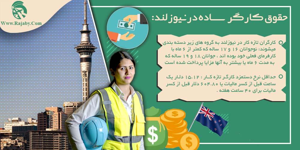 حقوق کارگر ساده در نیوزلند