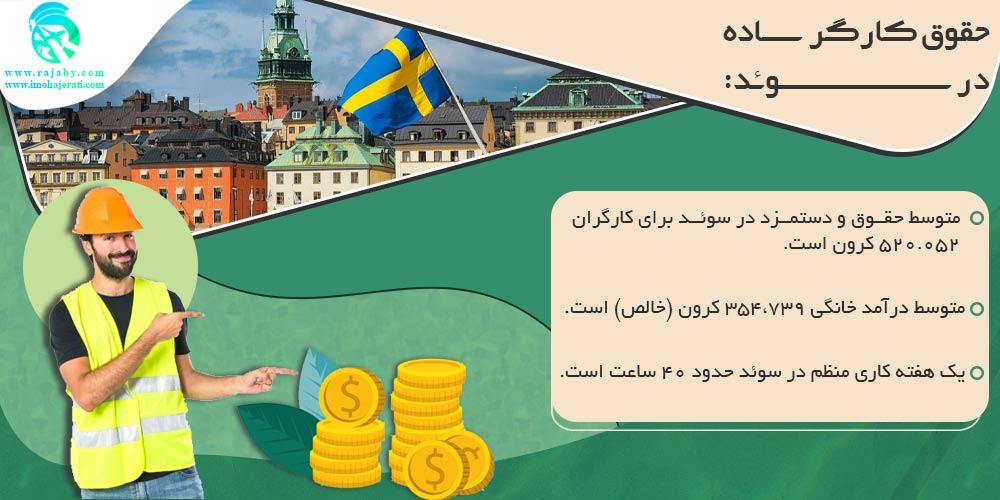 حقوق کارگر ساده در سوئد