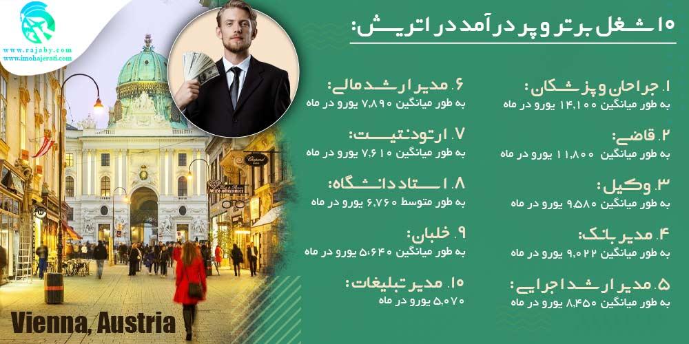 ۱۰ شغل برتر و پر درآمد در اتریش
