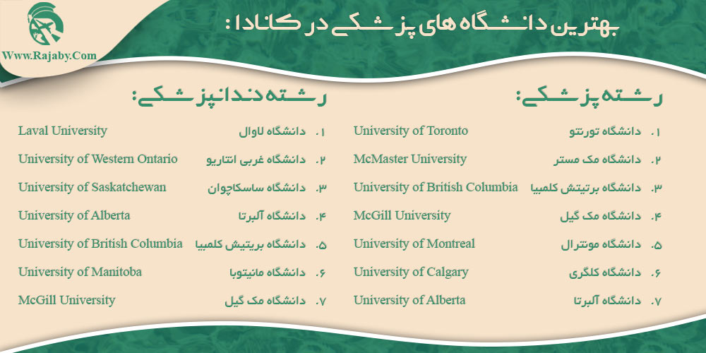 بهترین دانشگاه های پزشکی در کانادا