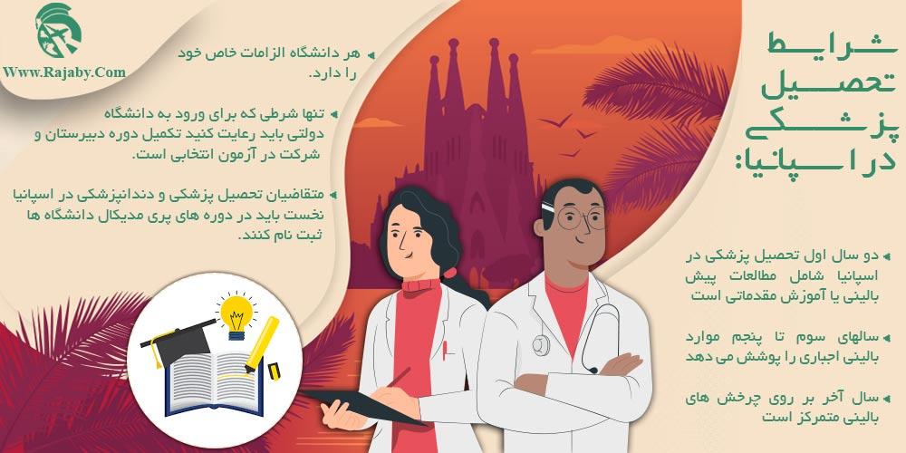 شرایط تحصیل پزشکی در اسپانیا
