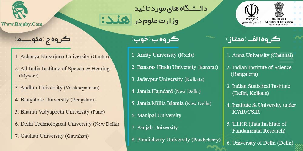 دانشگاه های مورد تائید وزارت علوم در هند