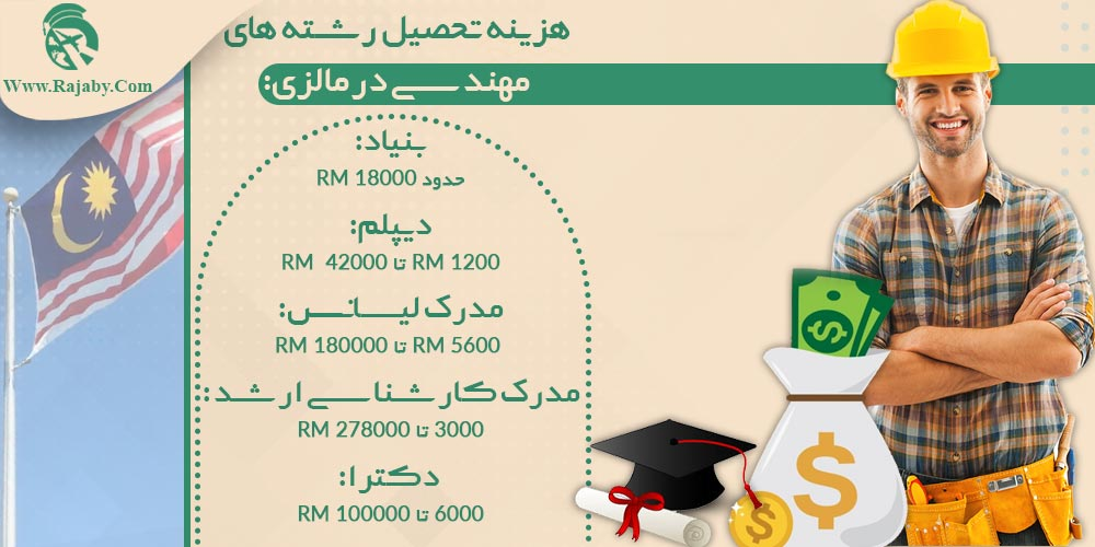 هزینه تحصیل رشته های مهندسی در مالزی چقدر است؟