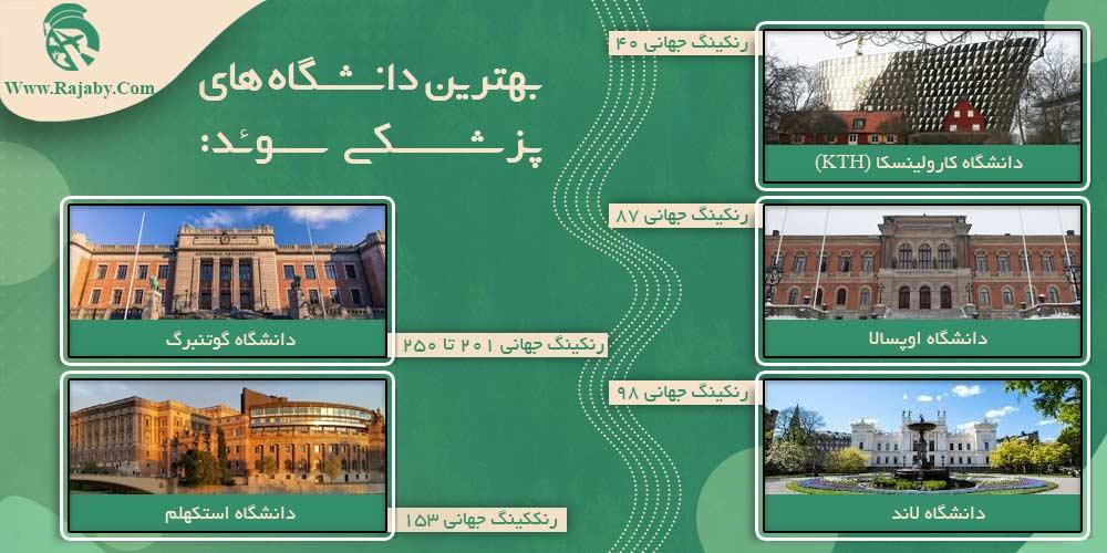 بهترین دانشگاه های پزشکی سوئد