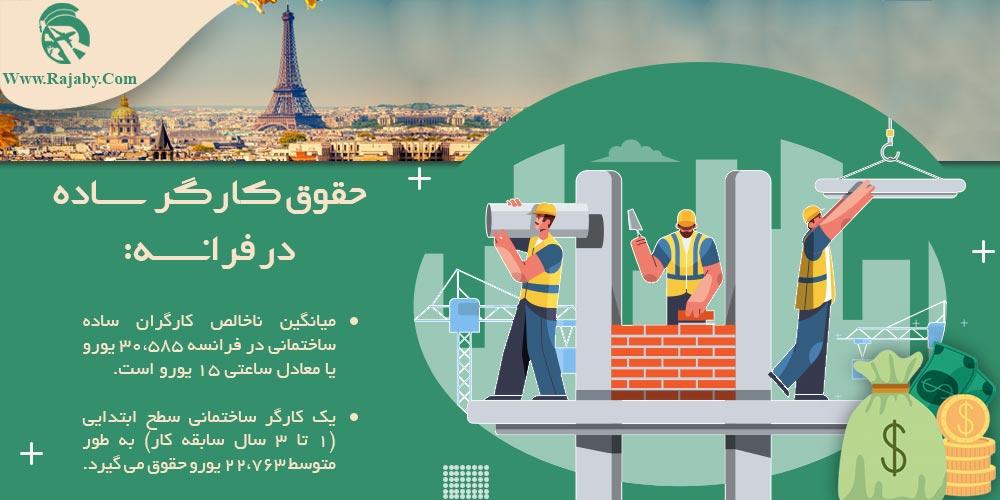 حقوق کارگر ساده در فرانسه