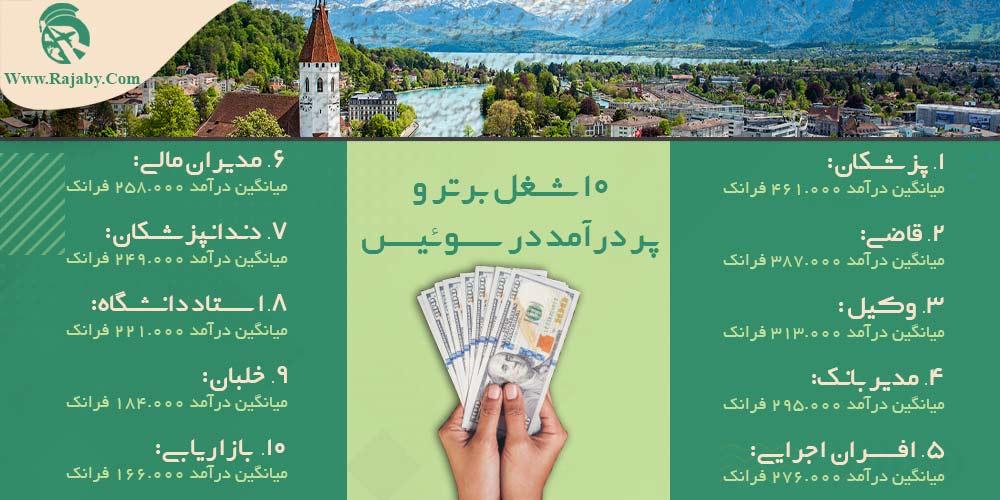۱۰ شغل برتر و پر درآمد در سوئیس