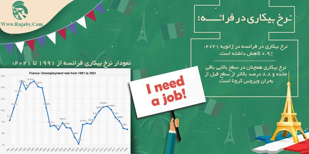 نرخ بیکاری در فرانسه