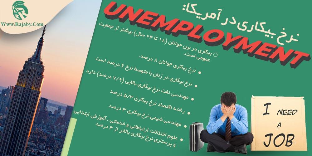نرخ بیکاری در آمریکا