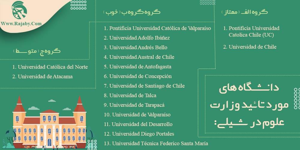 دانشگاه های مورد تائید وزارت علوم در شیلی